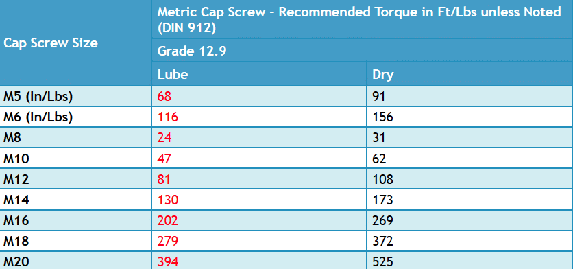 What this means is you need to decrease your dry torque values by %20 roughly.